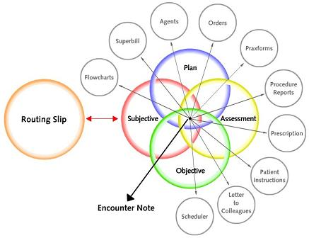 Praxis Electronic Medical Records (EMR) - Venn diagram representing the elements of the Encounter Note