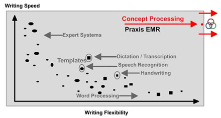 Praxis Electronic Medical Records (EMR) - Comparison of the Concept Processor and other types of EMRs