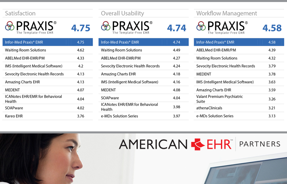 American College of Physicians (ACP) EHR User Satisfaction Survey Ranks Praxis EMR #1